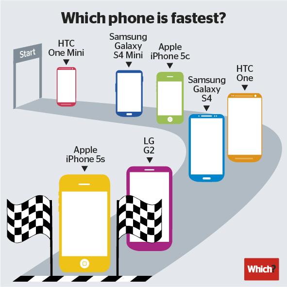 Fast-phones-info1